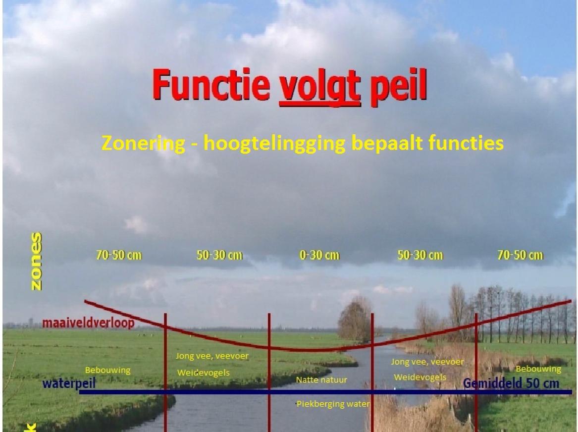 Figuur 3. Functie volgt peil. Bron: (www.blauweengroenediensten.nl), zie PDF
