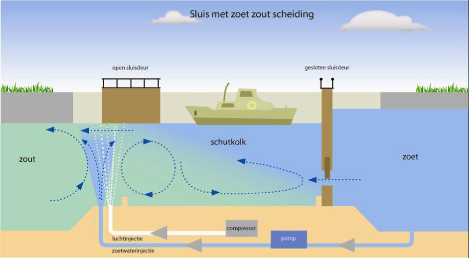 Afbeelding 6. Ontwerp van de innovatieve zoet-zoutscheiding op een (Villars et al. 2011) bestaande uit een luchtbellenscherm, een waterscherm, een verhoogde drempel, lekkende ebdeuren en een zoutvang
